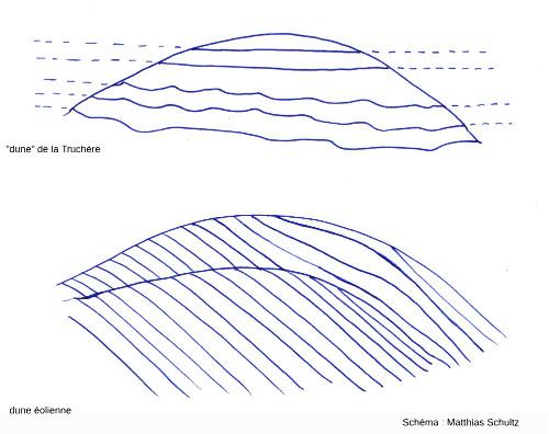 Aspects typiques de la stratification à l'intérieur des dunes continentales de Sermoyer / La Truchère-Ratenelle