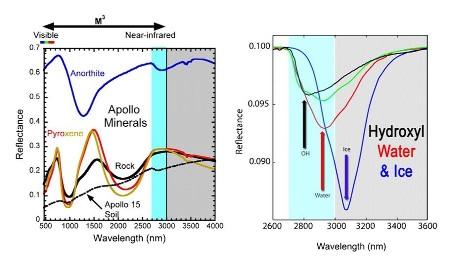 Spectres observés de roches, minéraux, sols lunaires et spectres théoriques de corps ou mélanges hydrogénés