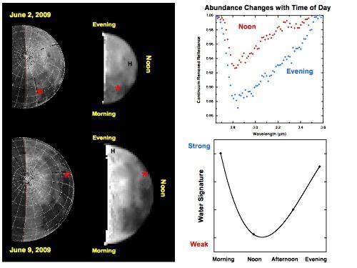 Variation de l'intensité de la signature spectrale de l'eau en un même point de la Lune au cours de la journée