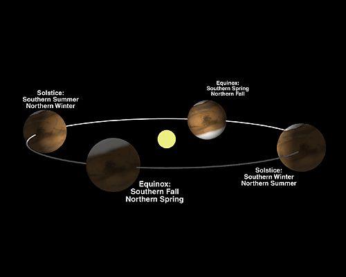 Modélisation de l'évolution des calottes polaires au cours des diverses saisons martiennes