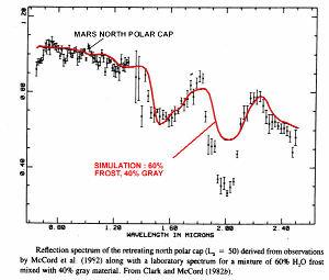Comparaison entre le spectre de réflexion obtenu à partir de l'analyse de la calotte polaire de Mars et le spectre d'un mélange de 60% de givre et de 40% de poussière