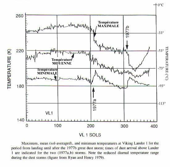 Variations des températures maximale, moyenne et minimale relevées par la sonde Viking 1 au cours de 400 jours martiens