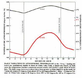 Comparaison entre les variations journalières de la température atmosphérique sur le site de Viking 1 et celles d'un site désertique terrestre (China Lake, California)