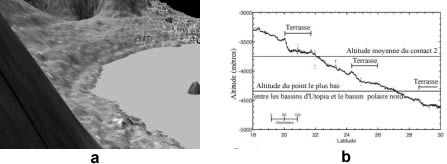 (a) Vue en perspective de la marge Sud d'Utopia planitia montrant des terrasses parallèles, (b) profil obtenu par l'altimètre laser (MOLA)