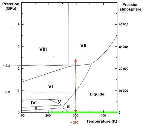 Diagramme de phases de l'eau à haute pression