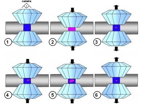 Cristallisation de glaceVI à 295K dans une cellule à enclumes de diamant