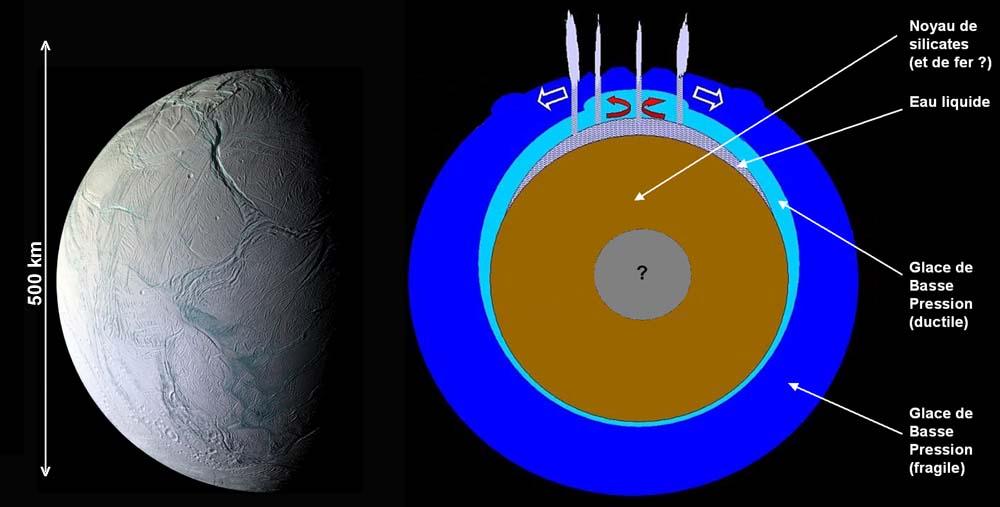 Vue externe et structure interne probable d'Encelade, le plus actif des satellites de Saturne