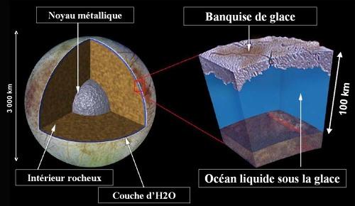 Vue externe et structure interne probable d'Europe, un des quatre «gros» satellites de Jupiter