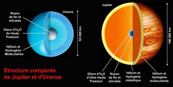 Modèles de structure interne de Jupiter et d'Uranus (échelles différentes)