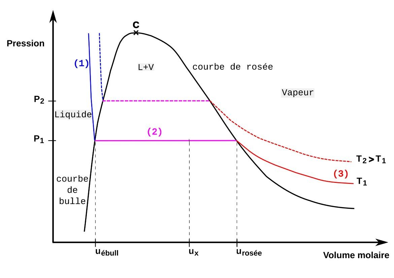 Parcours isotherme théorique et équilibre liquide-vapeur dans un diagramme de Clapeyron