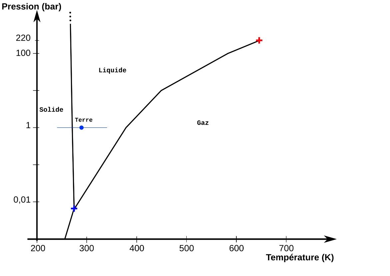 """Diagramme de phase de l'eau à """"basse pression"""" et conditions terrestres de surface"""