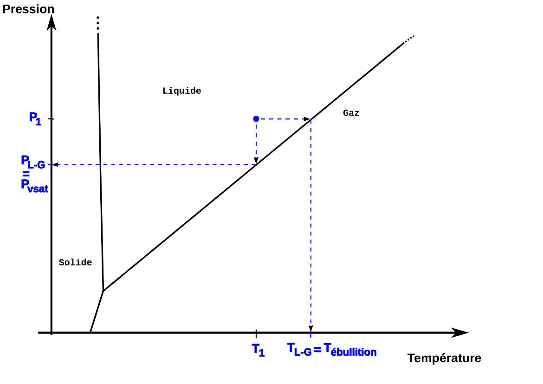 Informations contenues dans un diagramme de phase pour un liquide