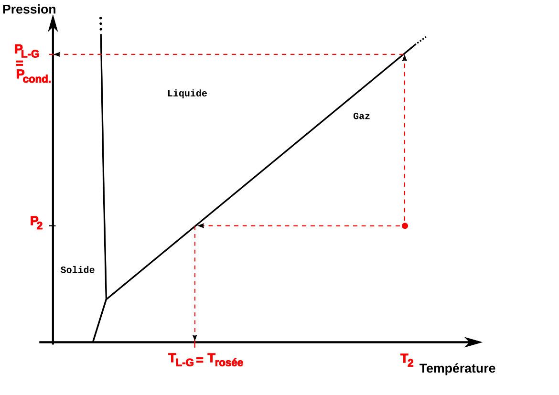 Informations contenues dans un diagramme de phase pour un gaz