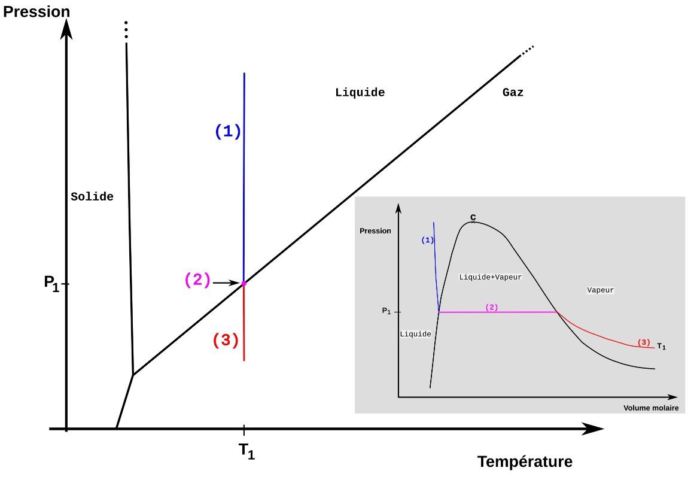 Parcours isotherme replacé dans un diagramme de phase
