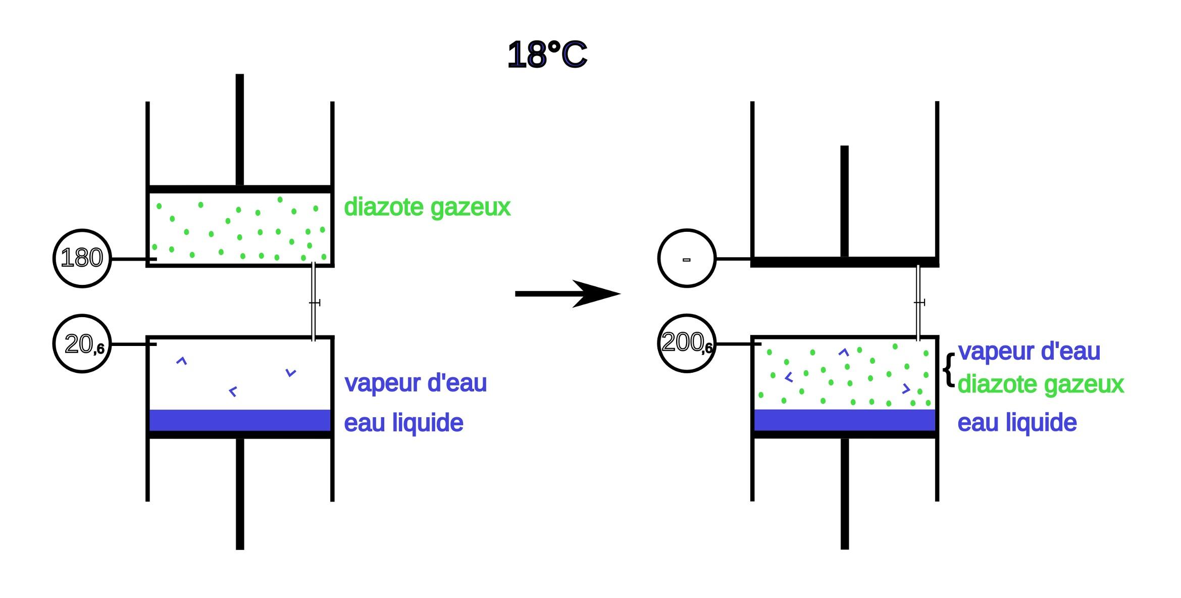 Vapeur d 39 eau la surface de la terre et des plan tes - Pression d eau dans une maison ...