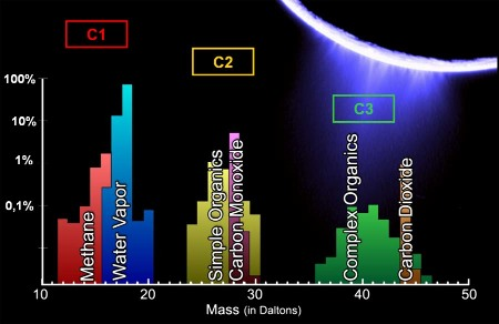 Analyse des panaches d'Encelade