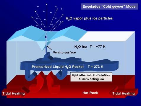 Schéma proposant une origine aux panaches d'Encelade