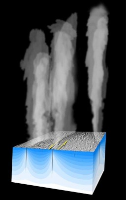 Schéma général de fonctionnement des panaches sur Encelade en l'absence d'eau liquide