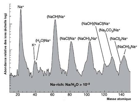 Abondance des différents ions dans les particules riches en sels (Na/H2O > 0,1%)