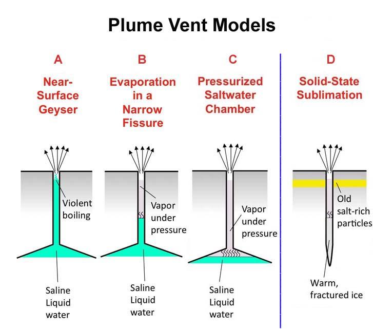 Différents modèles de genèse des panaches à particules salées d'Encelade
