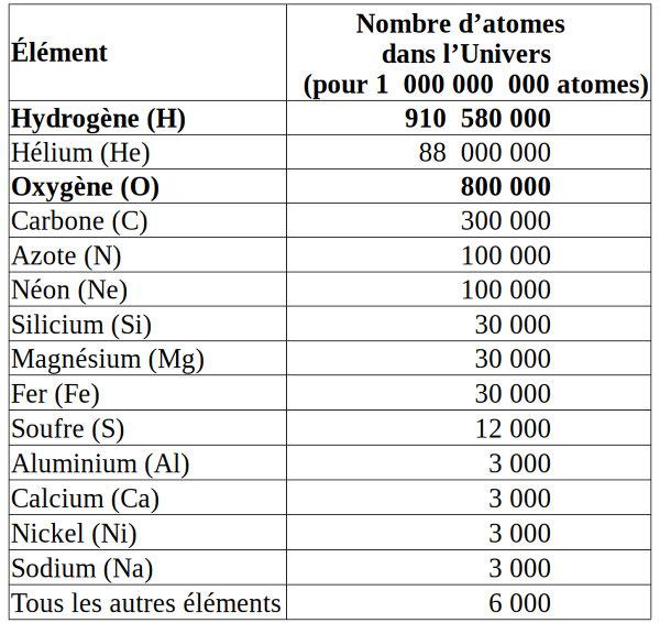 Composition chimique actuelle approximative de l'Univers