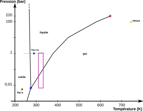 Diagramme de phases de l'eau à (relativement) basse pression