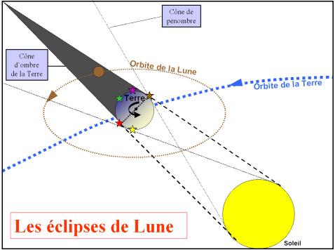 Configuration d'une éclipse de Lune