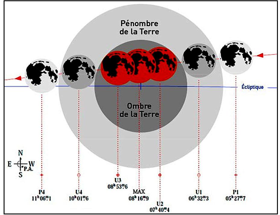 Les différentes phases du déroulement de l'éclipse de Lune du 21 décembre 2010, et les heures correspondantes