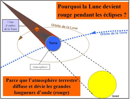 Pourquoi la Lune est-elle rouge pendant les éclipses de Lune?