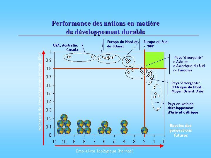 Performance des nations en matière de développement durable