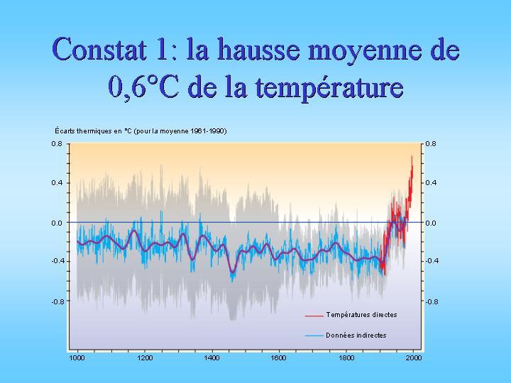 Évolution de la température au cours du temps