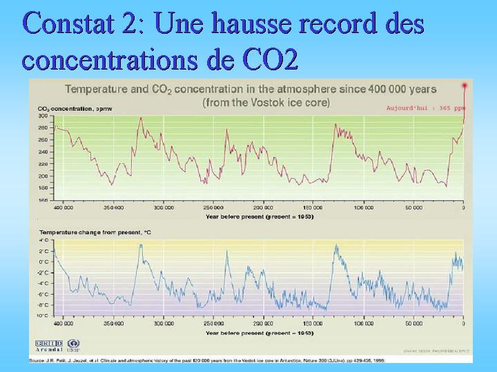 Évolution de la concentration atmosphérique en CO2 et de la température au cours du temps