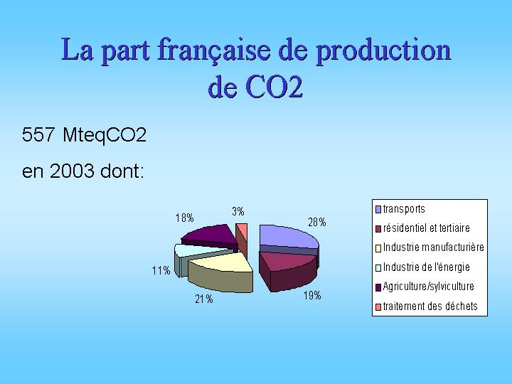 La part française de production de CO2