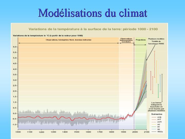 Modèles d'évolution de la température
