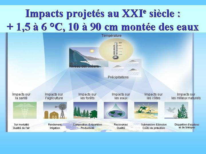 Impacts du réchauffement climatique