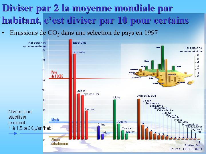 Émissions de CO2 par habitant pour différents pays