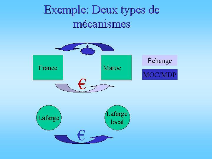 Exemple des deux types de mécanismes
