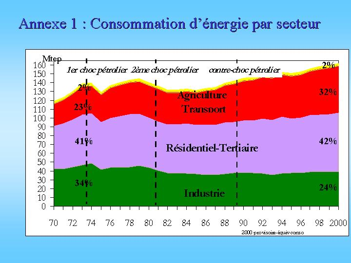 Consommation d'énergie par secteur