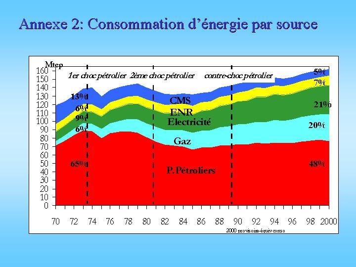 La consommation d'énergie par source