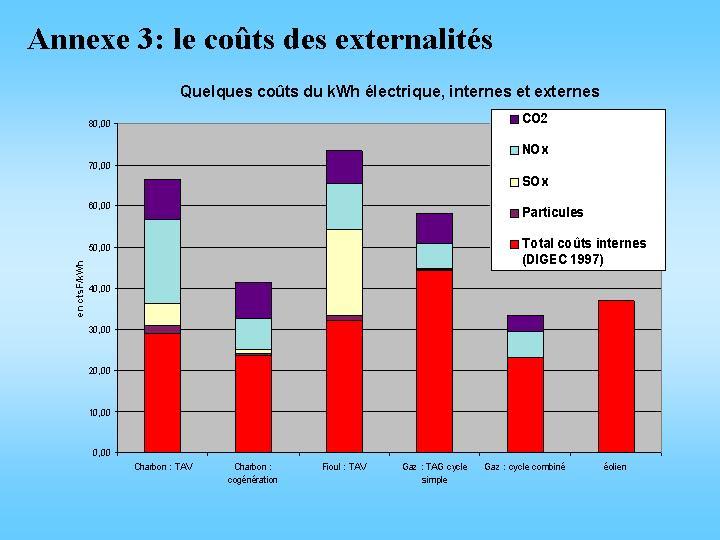 Le coût des externalités