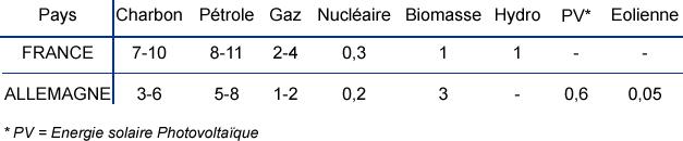Coûts externes pour la production d'électricité en France et en Allemagne avec référence aux technologies existantes en centimes d'euros par kWh