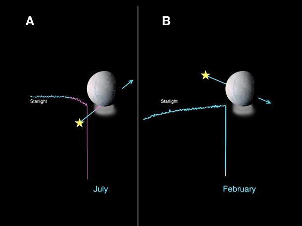 Mise en évidence d'une atmosphère au-dessus du pôle Sud d'Encelade par occultation d'étoile