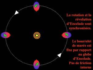 Cas idéal de la rotation d'Encelade (ellipsoïde rouge et bleu) autour de Saturne (cercle et anneaux jaunes) sur une orbite circulaire (vue polaire)
