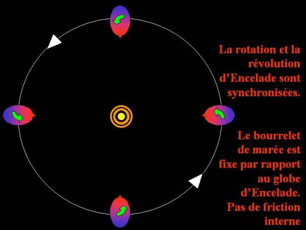 Volcanisme actif sur Encelade Japet vu de loin et survol