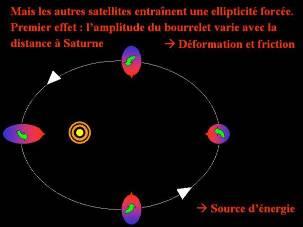 Schéma très simplifié montrant variation d'amplitude de la taille du bourrelet de marée à cause de l'ellipticité et de la déformation (forcées) de l'orbite d'Encelade
