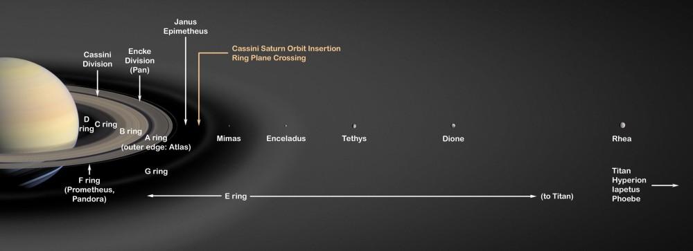 Localisation d'Encelade au sein de l'anneau E de Saturne, là où la densité de matière est maximale