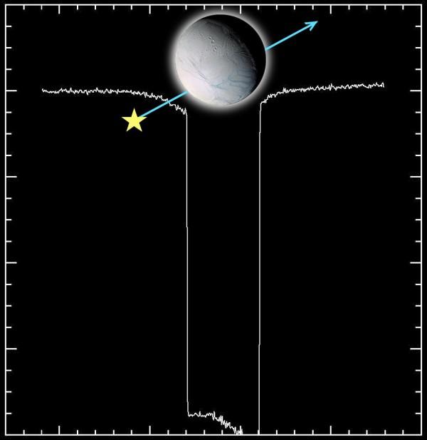 Principe d'une occultation: l'occultation de l'étoile Gamma Orionis par Encelade