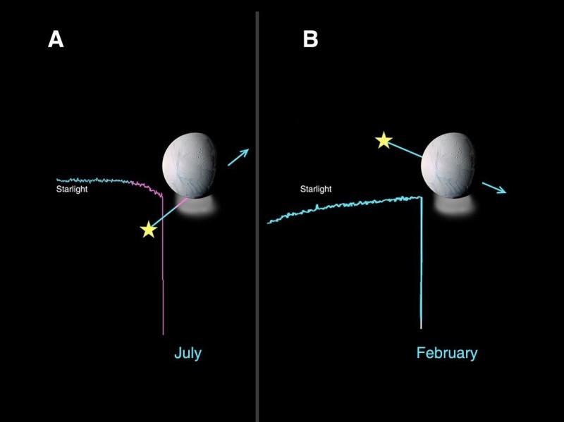 Comparaison entre l'occultation de l'étoile Lambda Scorpius et l'occultation de Bellatrix au-dessus du pôle Sud
