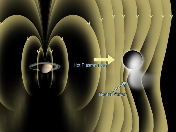 Image d'artiste montrant la déflexion des lignes de champ magnétique par une atmosphère localisée au dessus du pôle Sud
