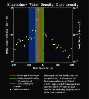 Les analyses du CDA et IMS lors du survol du Pôle Sud le 14 juillet 2005